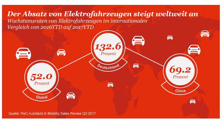 Autoindustrie Absatz E-Mobile