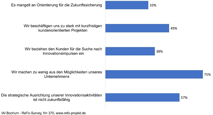 Studie Innovationsideen