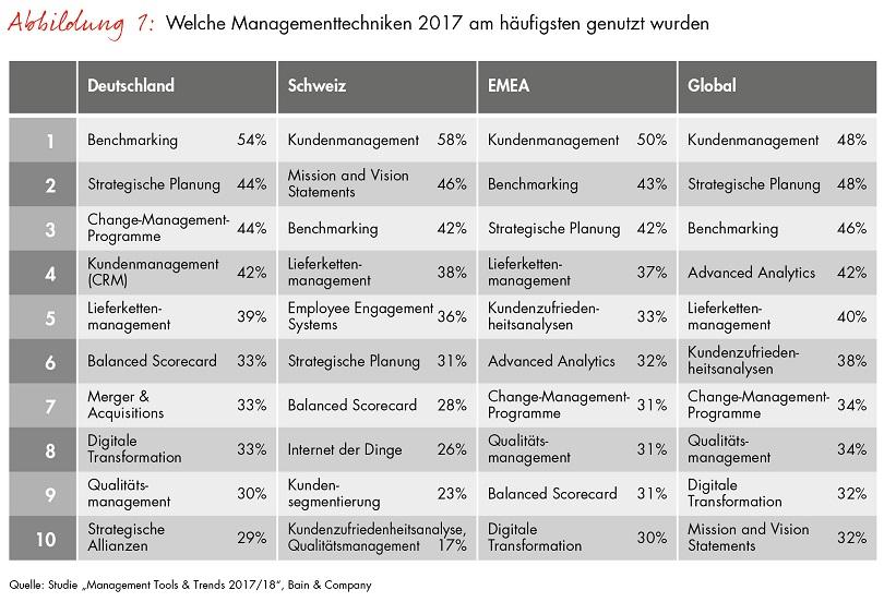 Bain-Studie Kundenmanagement