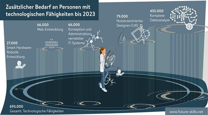 Future Skills laut Stifterverband und McKinsey
